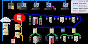 Saflec Systems SDC-650 Mulitple Door Controller Flow Diagram